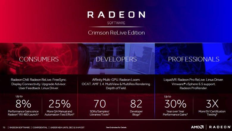 Radeon Software Crimson Relive 75