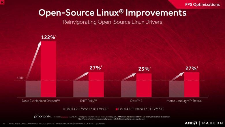 Radeon Software Crimson Relive Edition 17