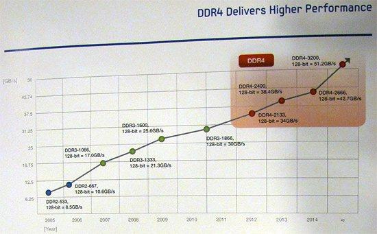 Samsung - DDR4 roadmap