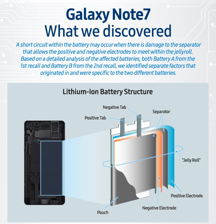 Samsung Galaxy Note 7 Battery Construction