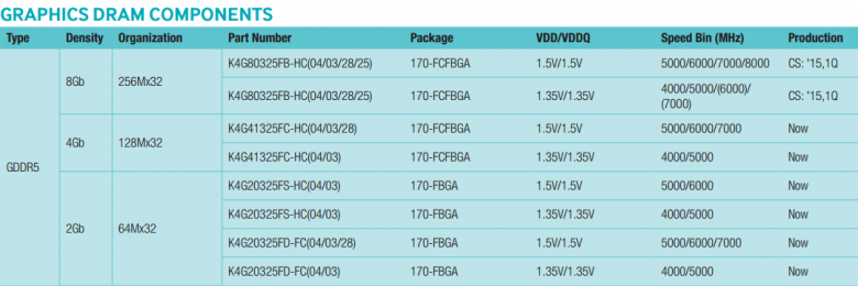 Samsung Gddr 5 Datasheet