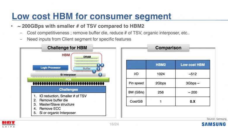 Samsung Low Cost Hbm