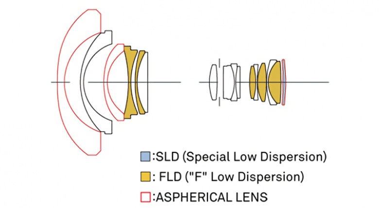 Sigma 12 24 Mm Art Diagram