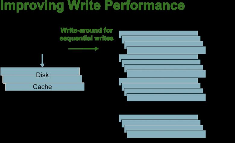 Smr Improving Write Performance Disk Cache