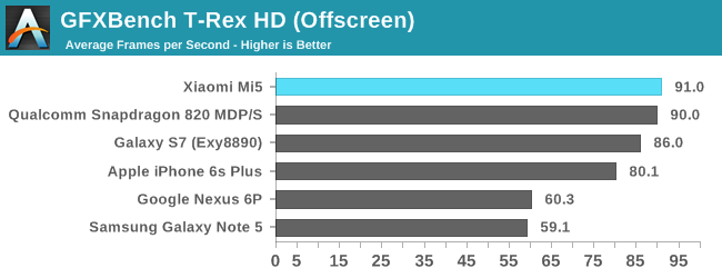 Snapdragon 820 Anandtech 03