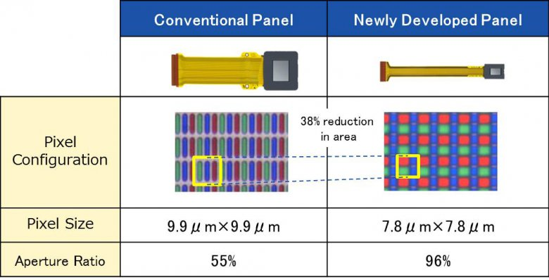 Sony Smartglasses Display
