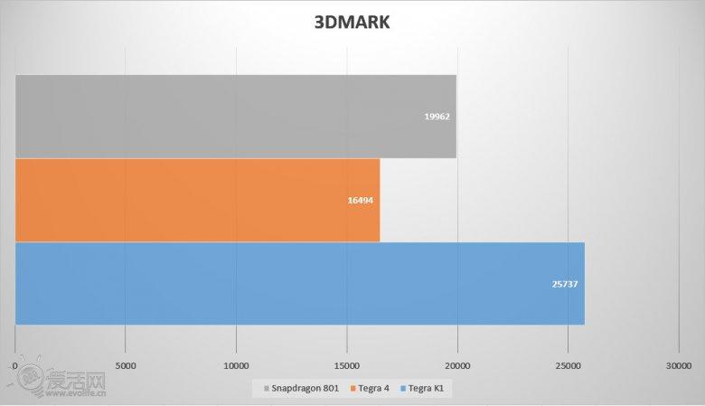 Tegra K 1 3 Dmark