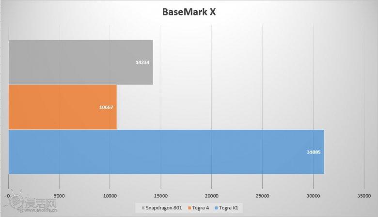 Tegra K 1 Basemark X