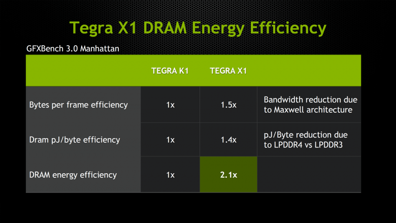 Tegra X 1 Dram Efficiency