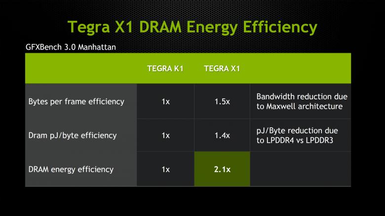 Tegra X 1 Dram Efficiency