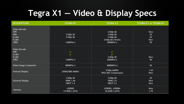 Tegra X 1 Specifications