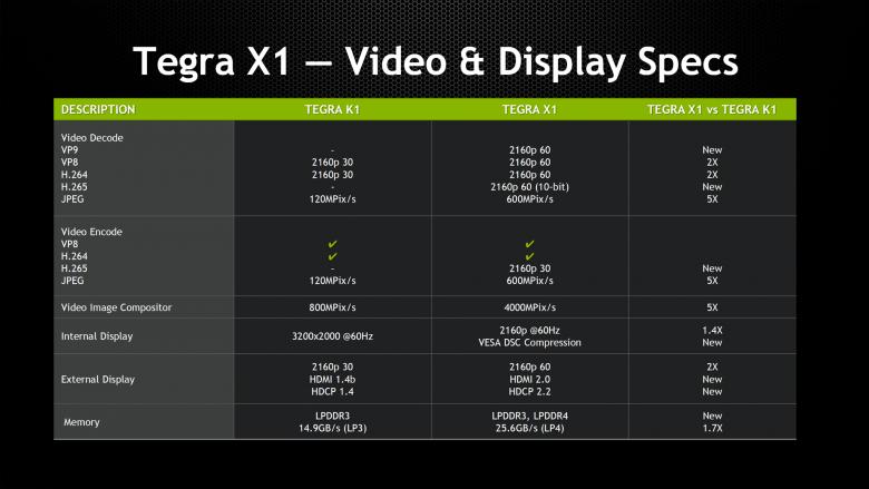 Tegra X 1 Specifications