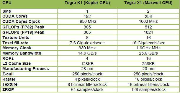 Tegra X 1 Vs K 1