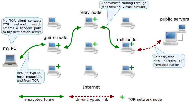 USBdriveby и Teensyterpreter: быстрый взлом по USB. Началась атака на Tor?