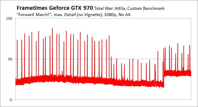 Total War Attila Gtx 970 Frame Times Pcgh