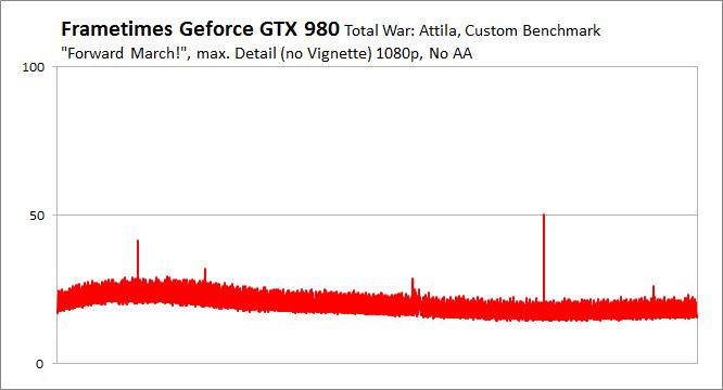 Total War Attila Gtx 980 Frame Times Pcgh