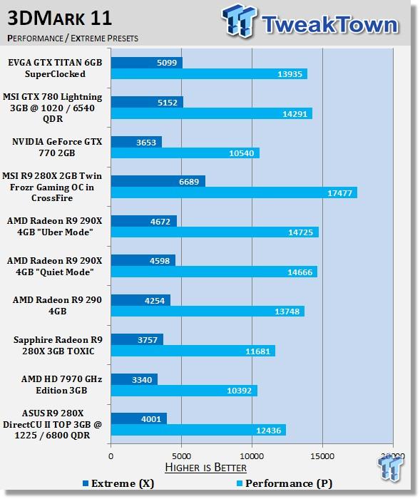 Tweaktown Radeon R 9 280 X Oc 3 Dmark