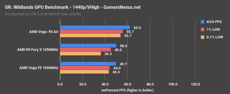 Vega V Furyx Grw 1440 P