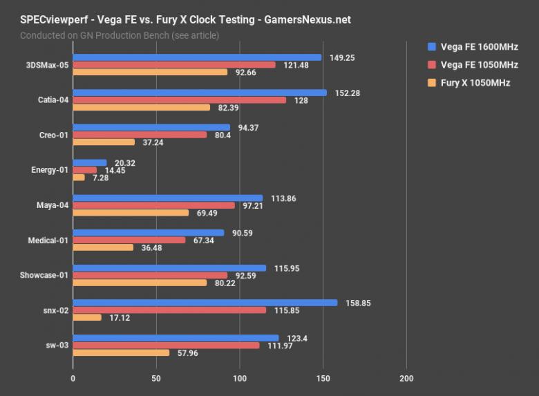 Vega V Furyx Specviewperf