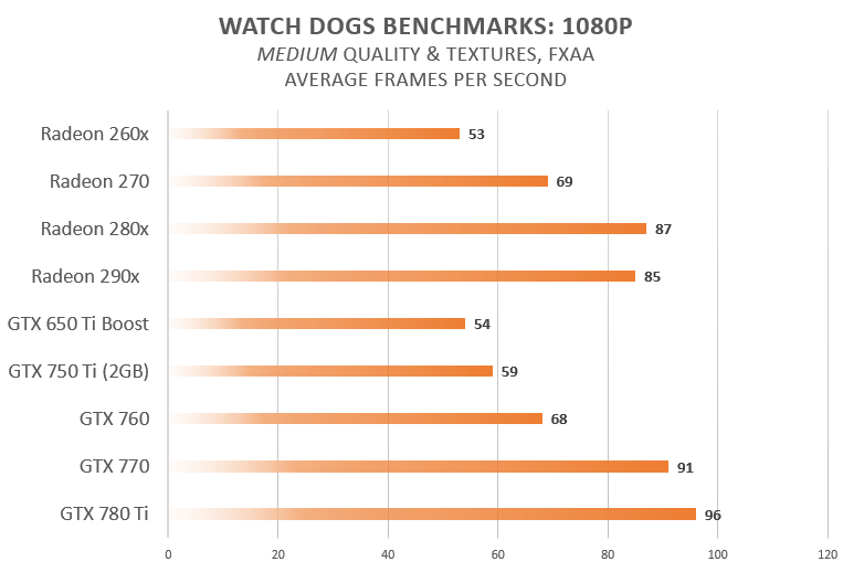Watch Dogs Benchmark 01