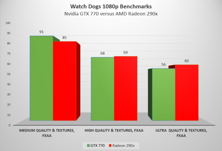 Watch Dogs Benchmark 03