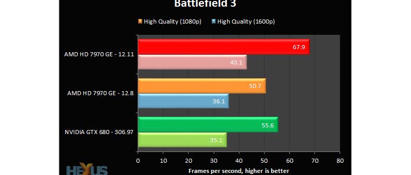 AMD Catalyst 12.11 Hexus BF3