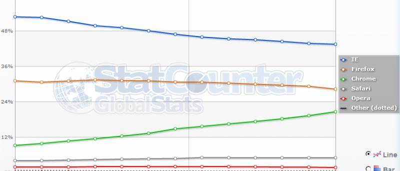 Statistika prohlížečů za 2010-2011