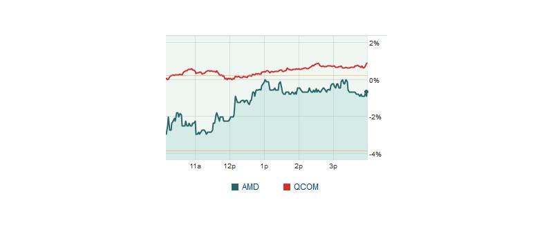 AMD QCOM stock