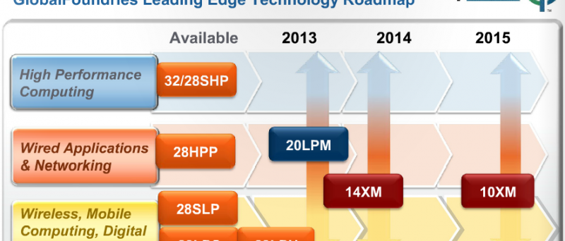 globalfoundries roadmap 2014 2015 20nm 14nm 10nm