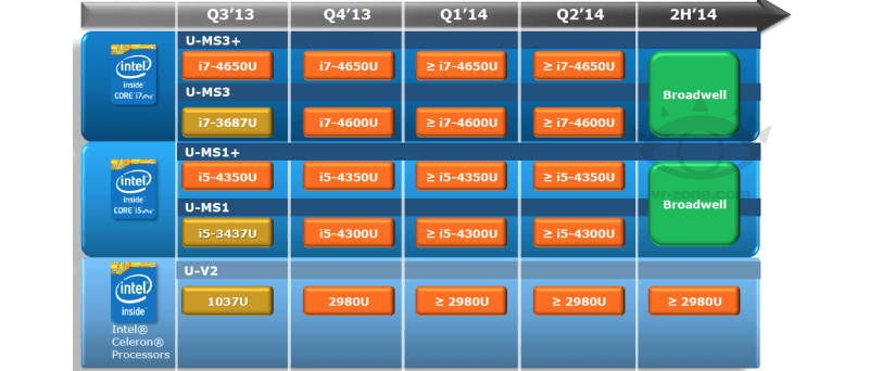 Intel Ultrabook roadmap červenec 2013