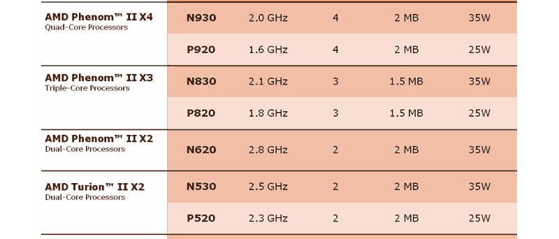 Chystané mobilní procesory AMD na květen