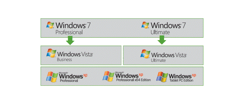 Downgrade z Windows 7 na Windows Vista / Windows XP