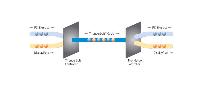 Zabalení a přenos DisplayPort a PCI Express protokolu přes Thunderbolt