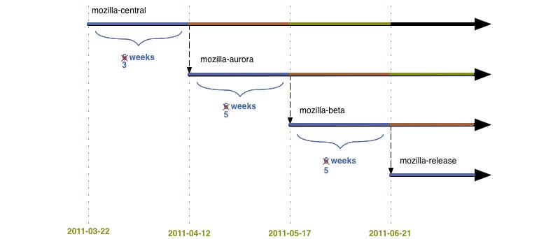 Návrh plánu vývoje Firefoxu 5