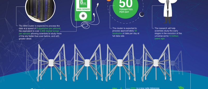IBM infografika MWA