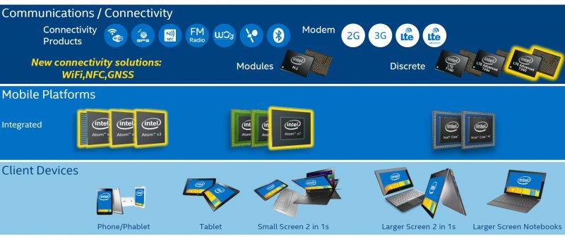 Intel Atom X 03