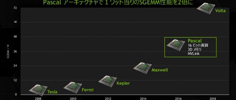 Nvidia Pascal Gpu Roadmap