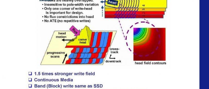 SMR - Shingled magnetic recording