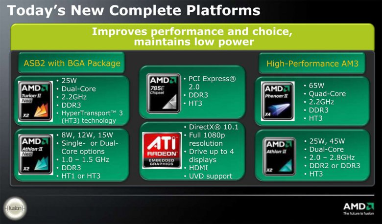 AMD embedded ASB2 + high-performance AM3 platform