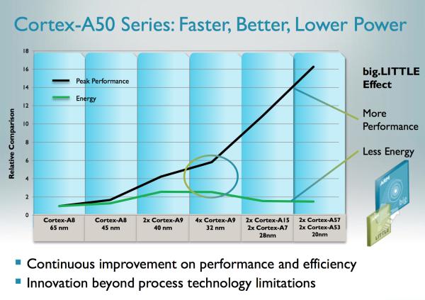ARMv8 Cortex-A50 02