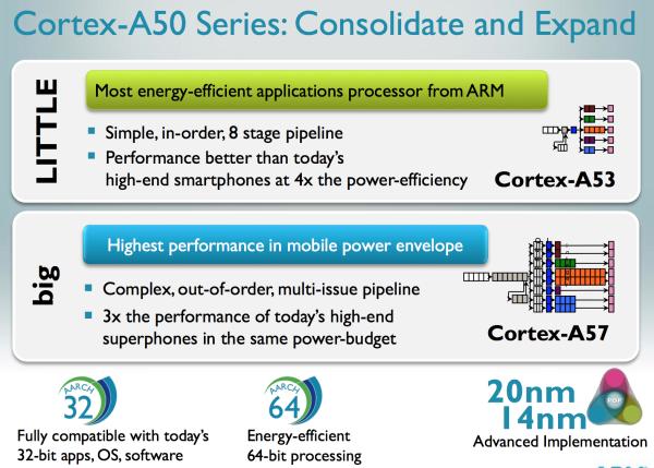 ARMv8 Cortex-A50 08