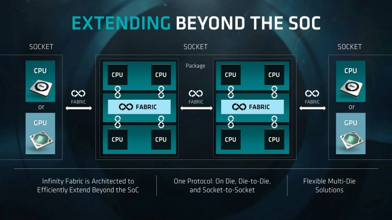 Epyc Tech Day Second Session For Press And Analysts 2017 06 19 47