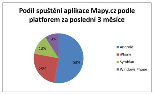 Mapy.cz v mobilu - Obrázek 2