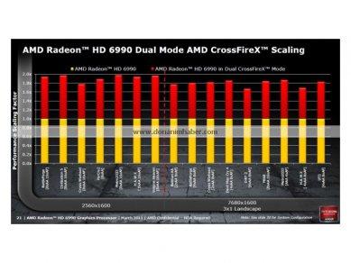 AMD Radeon HD 6990 v prezentaci