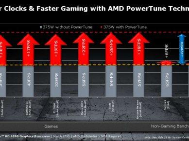 Prezentace Radeonu HD 6990