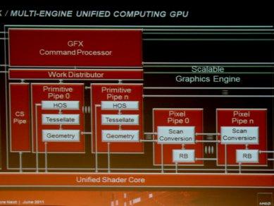 AMD Graphics Core Next 2011 - Unified Computing GPU