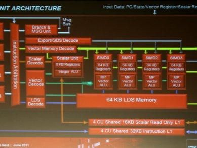 AMD Graphics Core Next 2011 - Compute Unit Architecture