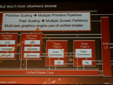 AMD Graphics Core Next 2011 - Scalable Multi-Task Graphics Engine