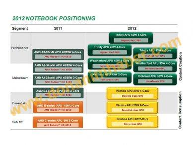 AMD 2012 Notebook Positioning