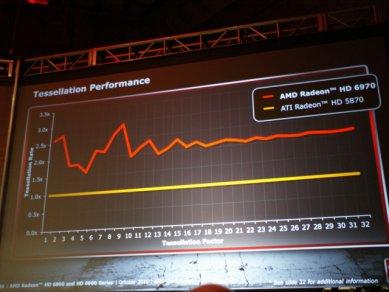 Prezentace AMD Radeonů HD 6900: Tesselation performance